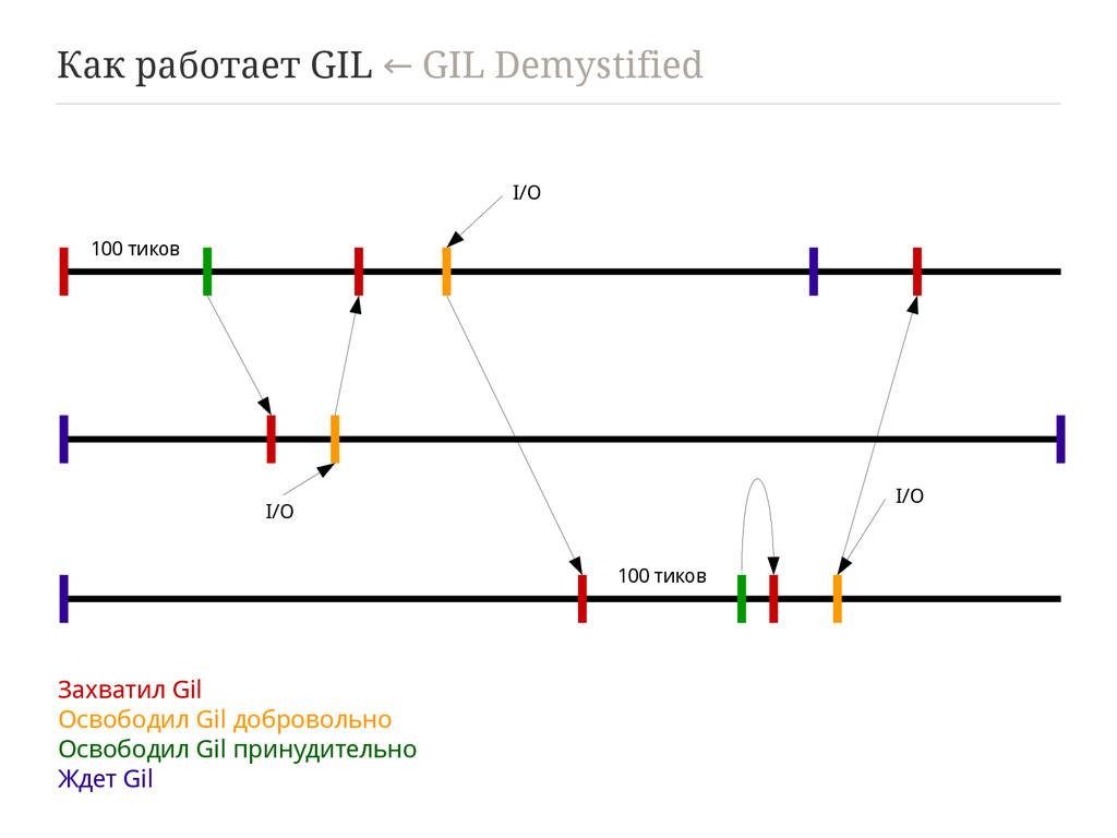Как работает GIL GIL Demystified ← Захватил Gil...