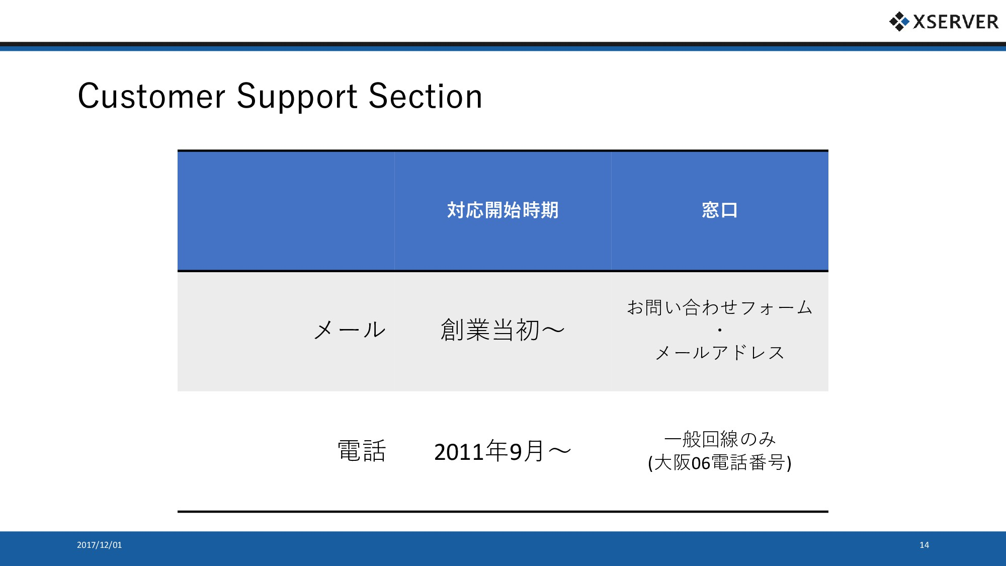 Customer Support Section 対応開始時期 窓口 メール 創業当初~ お問...