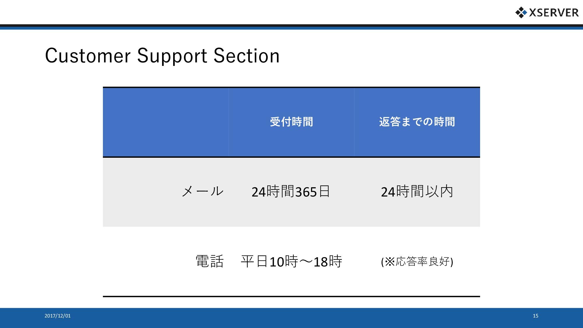 Customer Support Section 受付時間 返答までの時間 メール 24時間3...