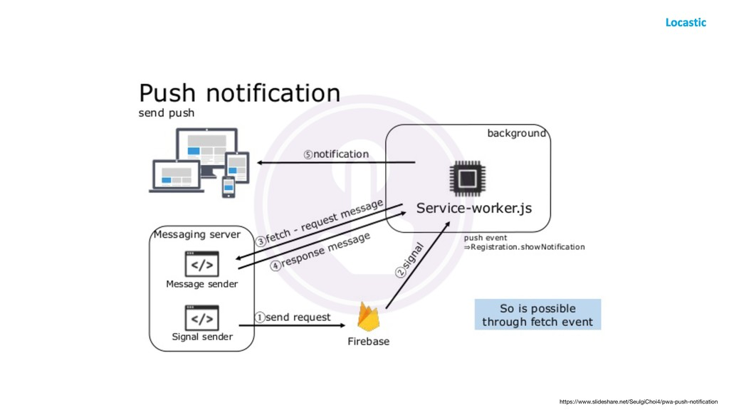 https://www.slideshare.net/SeulgiChoi4/pwa-push...