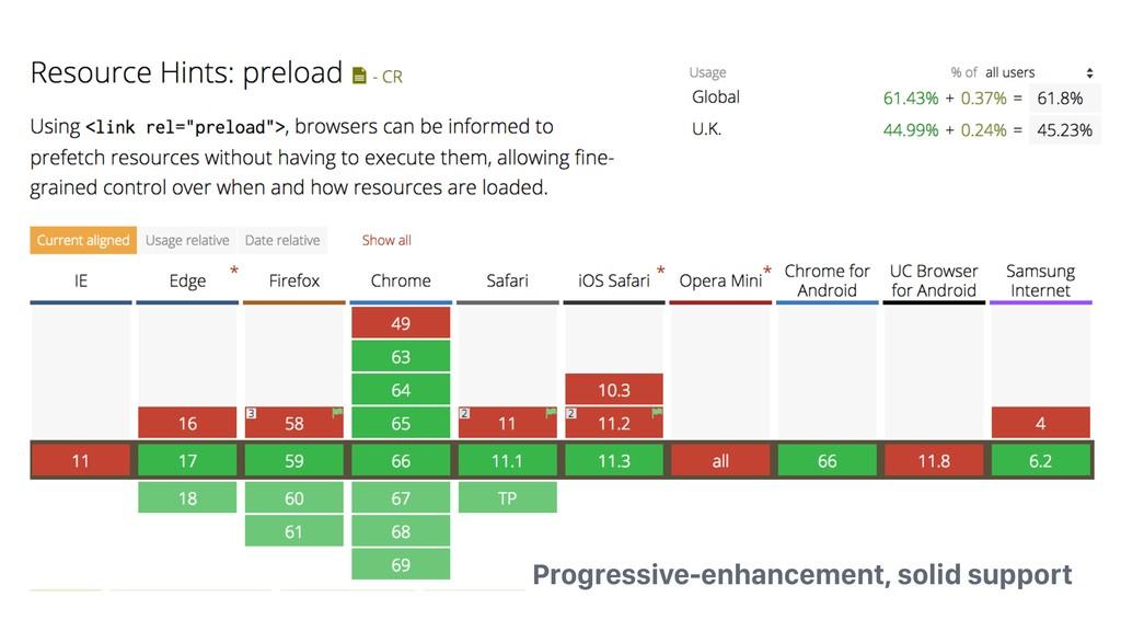 Progressive-enhancement, solid support
