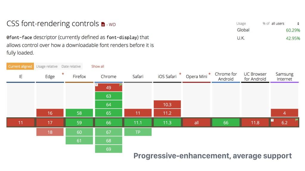 Progressive-enhancement, average support