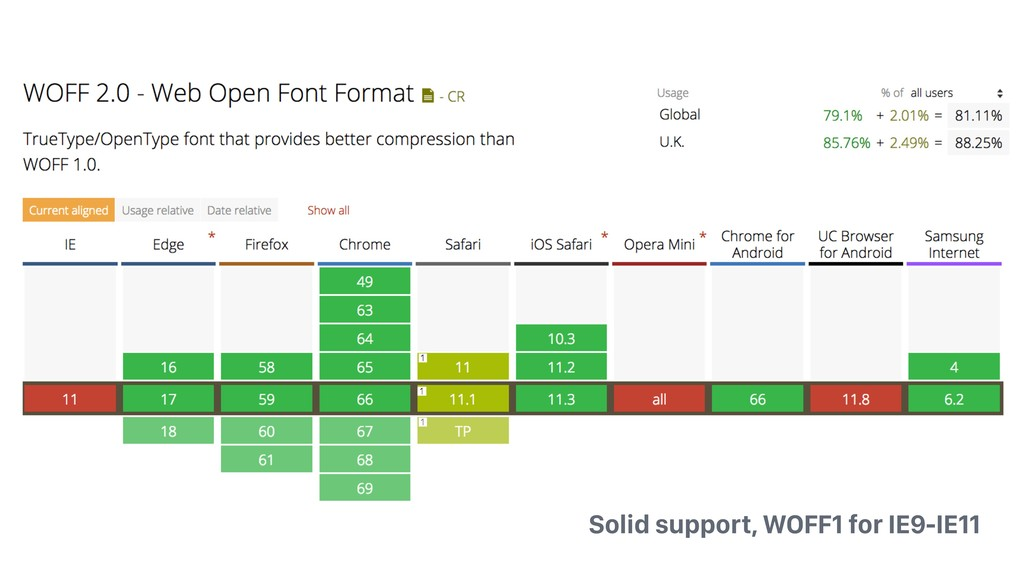 Solid support, WOFF1 for IE9-IE11