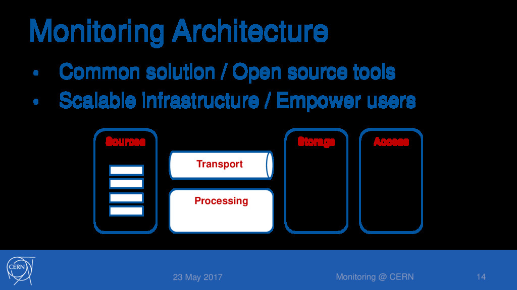 Monitoring Architecture • Common solution / Ope...