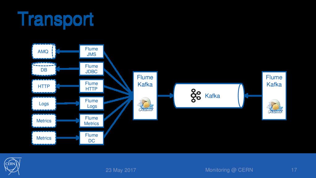Transport 23 May 2017 Monitoring @ CERN 17 Flum...