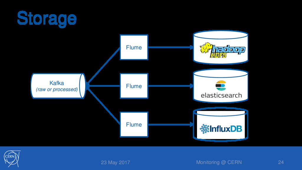 Flume Storage 23 May 2017 Monitoring @ CERN 24 ...