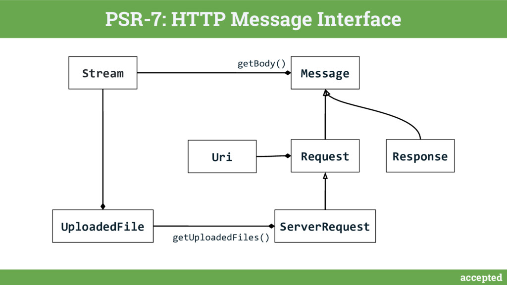 accepted PSR-7: HTTP Message Interface Request ...
