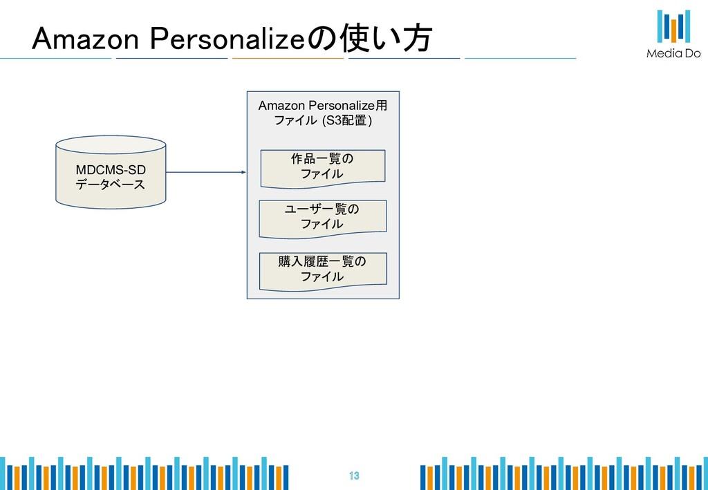 Amazon Personalizeの使い方 13 MDCMS-SD データベース Ama...