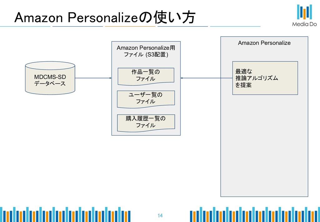 Amazon Personalizeの使い方 14 MDCMS-SD データベース Ama...