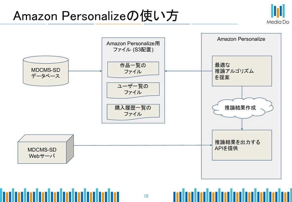 Amazon Personalizeの使い方 15 MDCMS-SD データベース Ama...