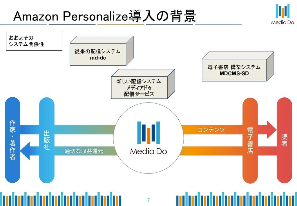 Amazon Personalize導入の背景    7 従来の配信システム md-...