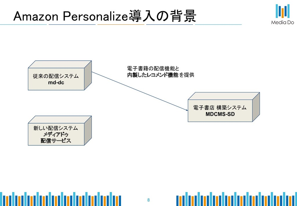 Amazon Personalize導入の背景   8 従来の配信システム md-dc...