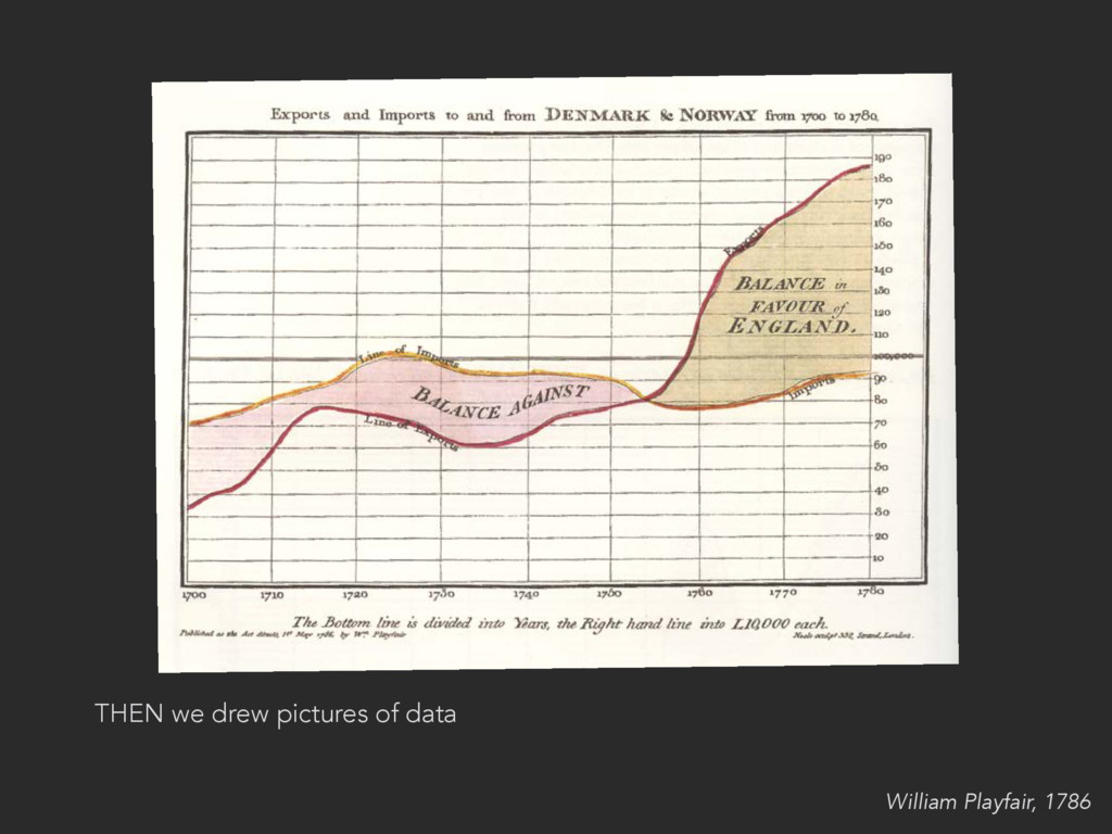 THEN we drew pictures of data William Playfair,...