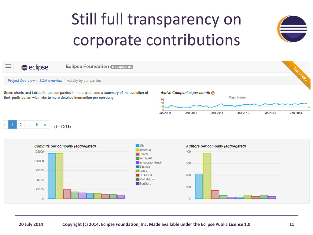 Still full transparency on corporate contributi...
