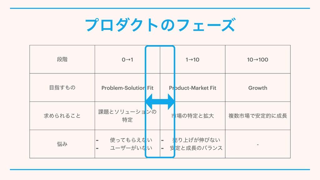 ஈ֊ 0→1 1→10 10→100 ࢦ͢ͷ Problem-Solution Fit P...