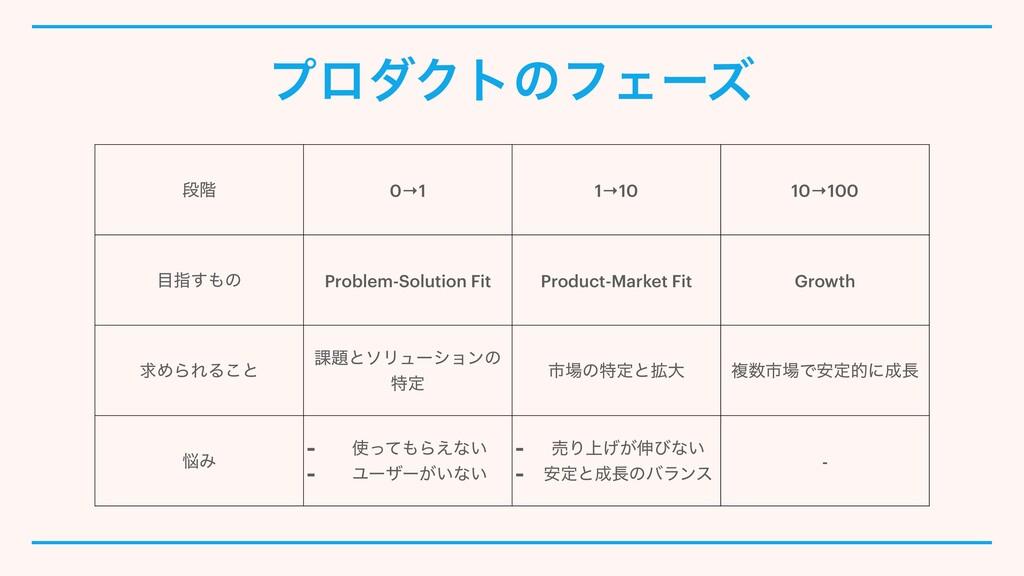 ϓϩμΫτͷϑΣʔζ ஈ֊ 0→1 1→10 10→100 ࢦ͢ͷ Problem-Sol...