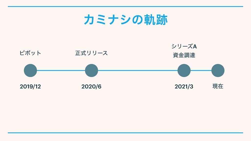 Χϛφγͷي ݱࡏ 2019/12 2020/6 2021/3 γϦʔζA   ۚௐୡ ϐ...
