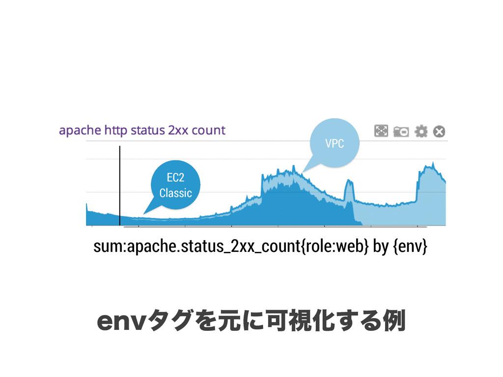 sum:apache.status_2xx_count{role:web} by {env} ...