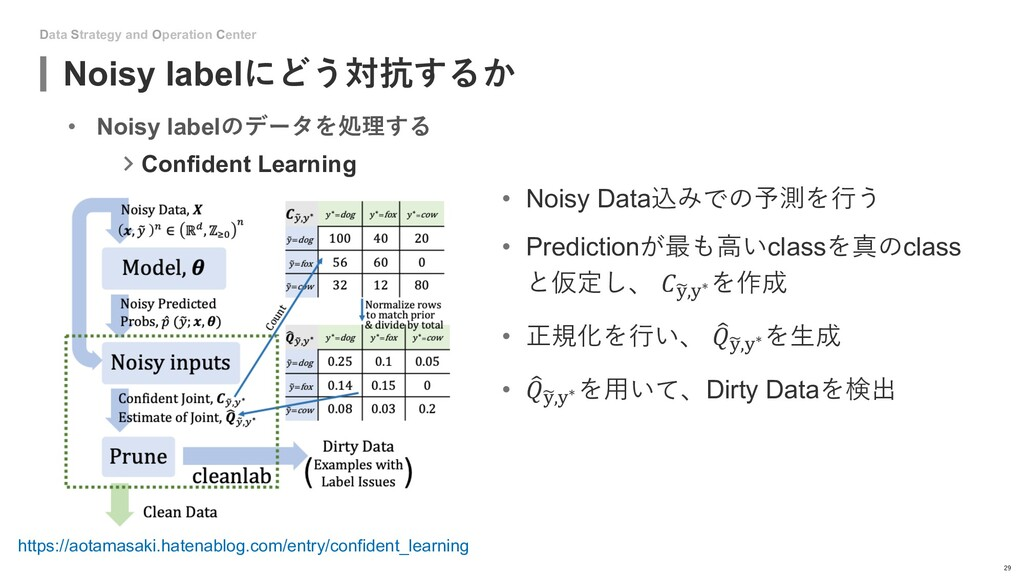 Data Strategy and Operation Center Noisy labelに...