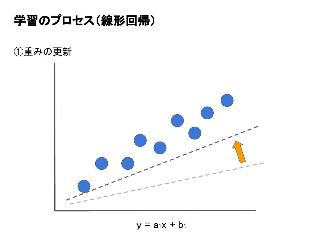 学習のプロセス(線形回帰) ①重みの更新 y = a1x + b1