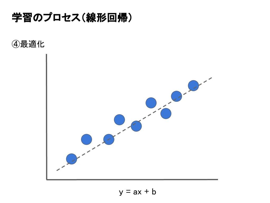 学習のプロセス(線形回帰) ④最適化 y = ax + b