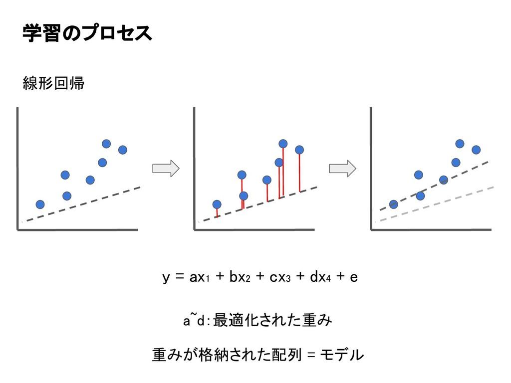 学習のプロセス 線形回帰 y = ax1 + bx2 + cx3 + dx4 + e a~d:...