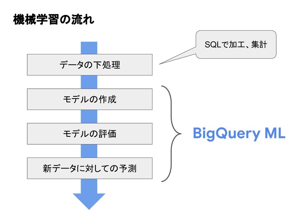 機械学習の流れ データの下処理 モデルの作成 モデルの評価 新データに対しての予測 SQLで加...