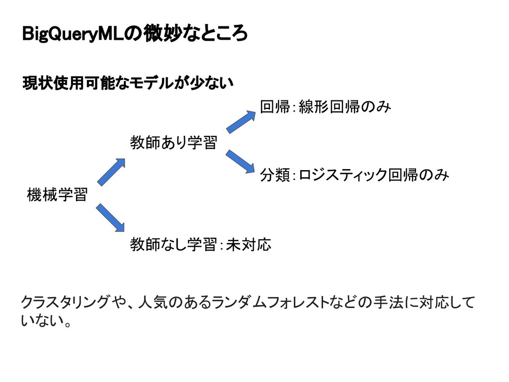 BigQueryMLの微妙なところ 現状使用可能なモデルが少ない 機械学習 教師あり学習 教師...