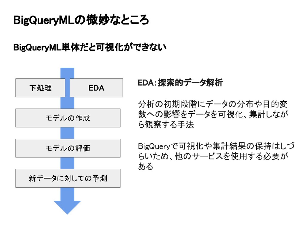 BigQueryMLの微妙なところ BigQueryML単体だと可視化ができない 下処理 モデ...