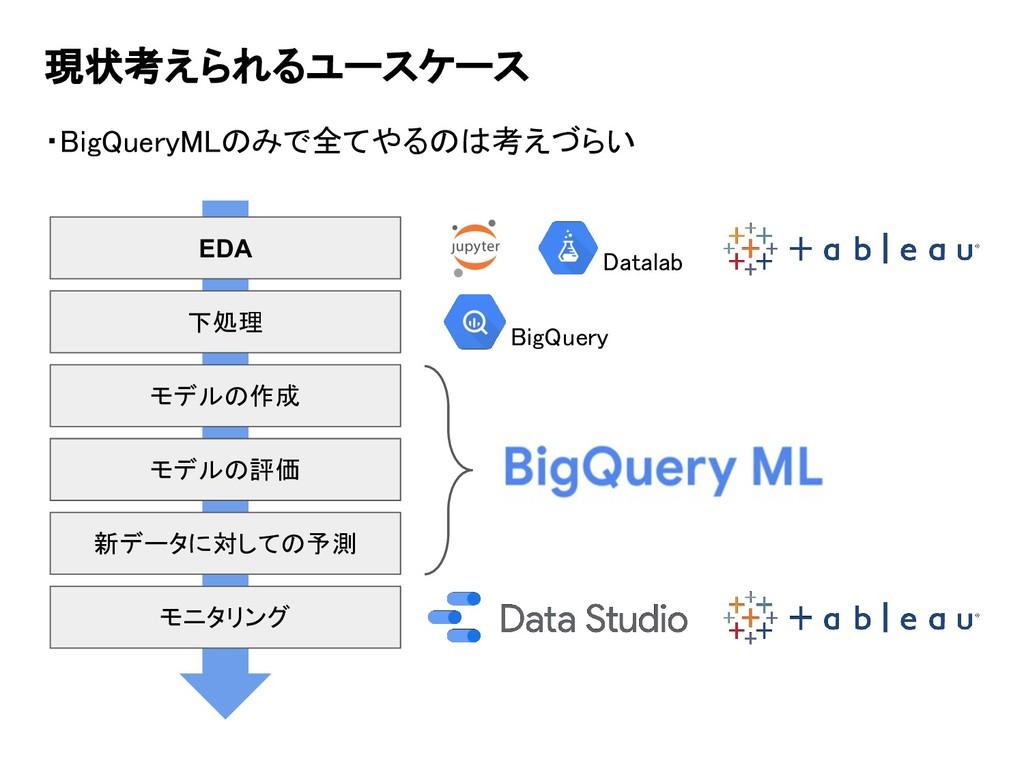 現状考えられるユースケース ・BigQueryMLのみで全てやるのは考えづらい 下処理 モデル...