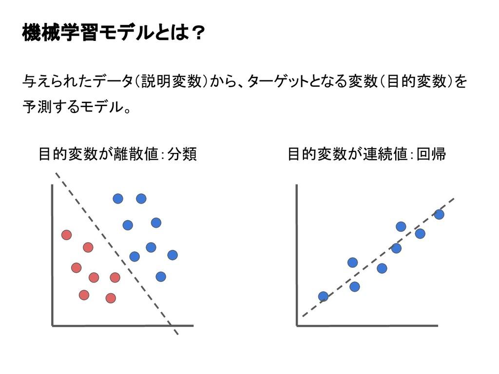 機械学習モデルとは? 与えられたデータ(説明変数)から、ターゲットとなる変数(目的変数)を 予...