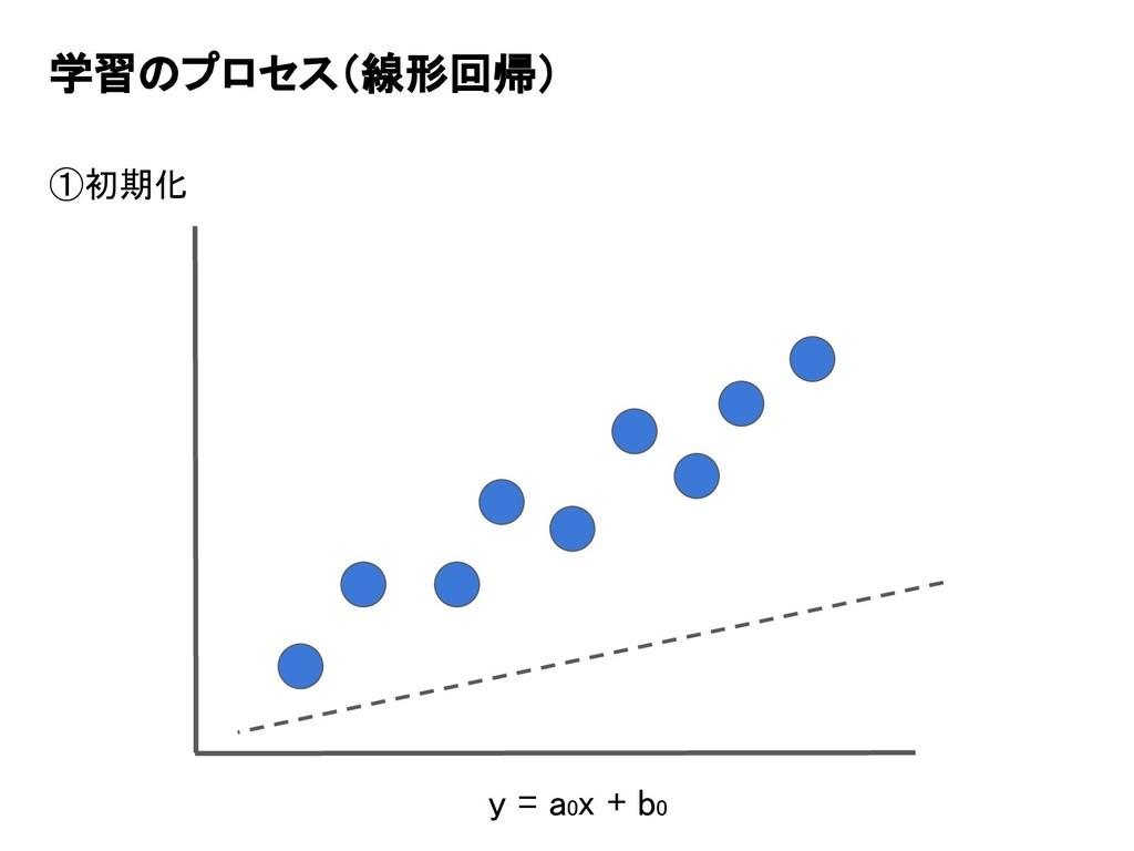 学習のプロセス(線形回帰) ①初期化 y = a0x + b0