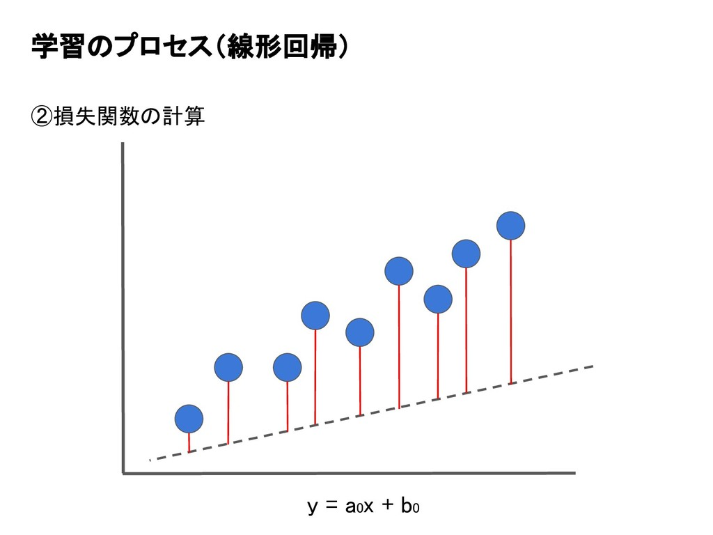 学習のプロセス(線形回帰) ②損失関数の計算 y = a0x + b0