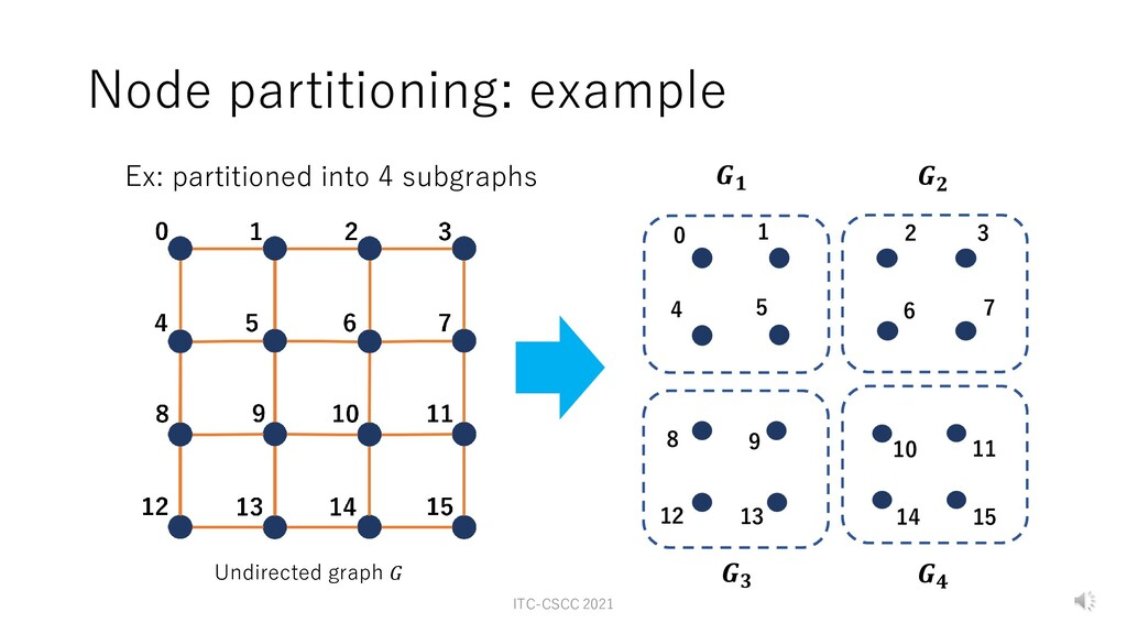 Node partitioning: example Undirected graph 𝐺 1...