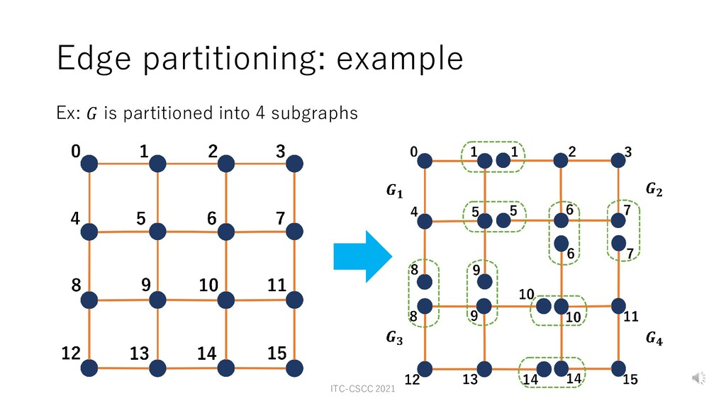 Edge partitioning: example Ex: 𝐺 is partitioned...