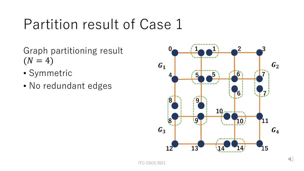 Partition result of Case 1 Graph partitioning r...