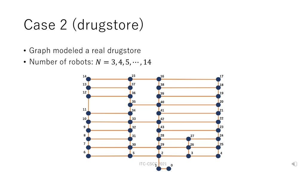 Case 2 (drugstore) • Graph modeled a real drugs...