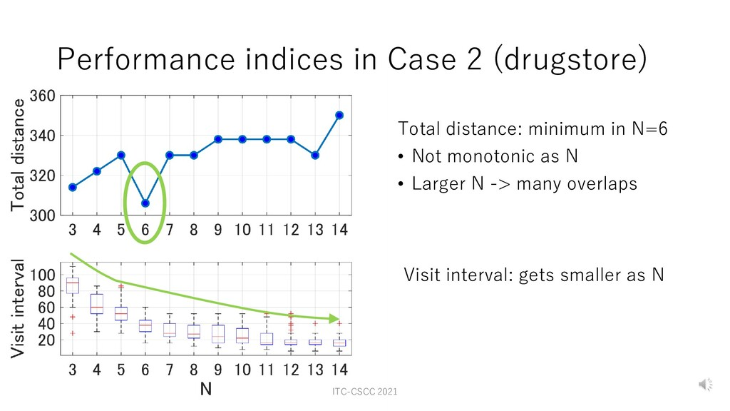 Performance indices in Case 2 (drugstore) Visit...