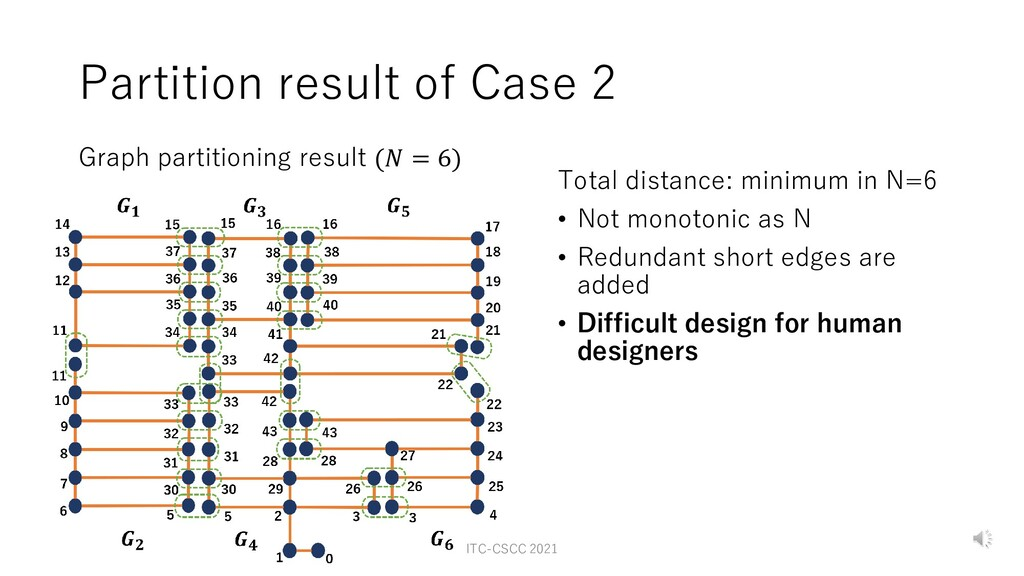 Partition result of Case 2 Graph partitioning r...