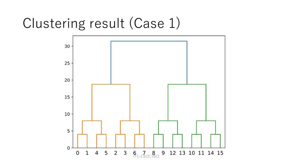Clustering result (Case 1) ITC-CSCC 2021