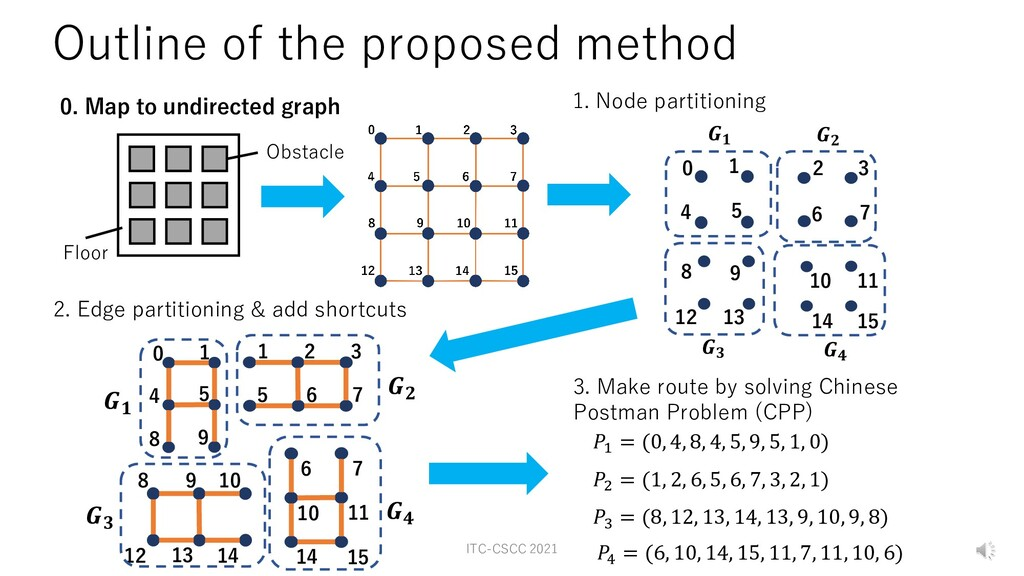 Obstacle 0. Map to undirected graph 1. Node par...