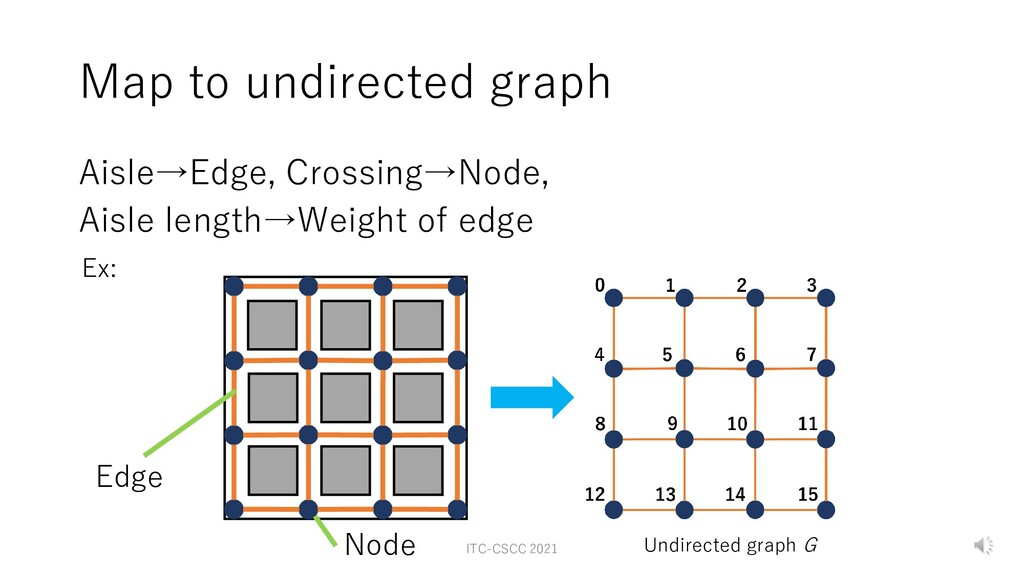 Map to undirected graph Aisle→Edge, Crossing→No...