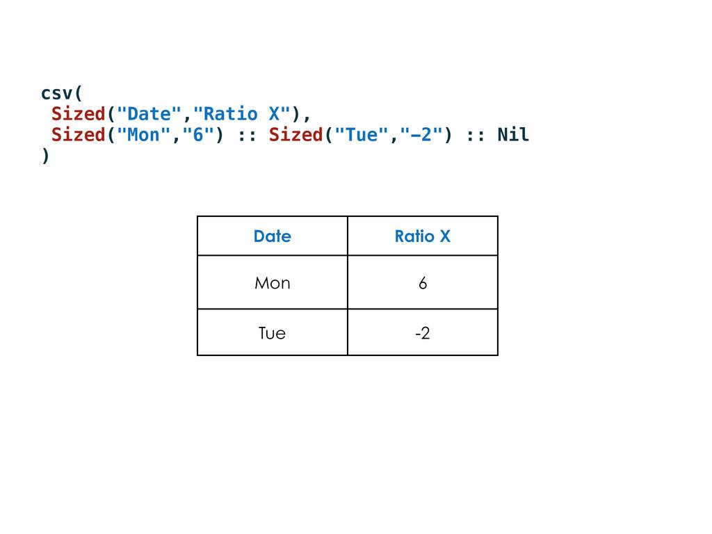 "csv( Sized(""Date"",""Ratio X""), Sized(""Mon"",""6"") ..."