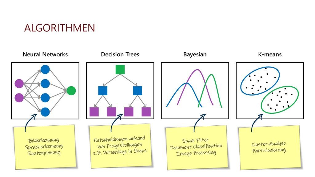 ALGORITHMEN Neural Networks Decision Trees Baye...