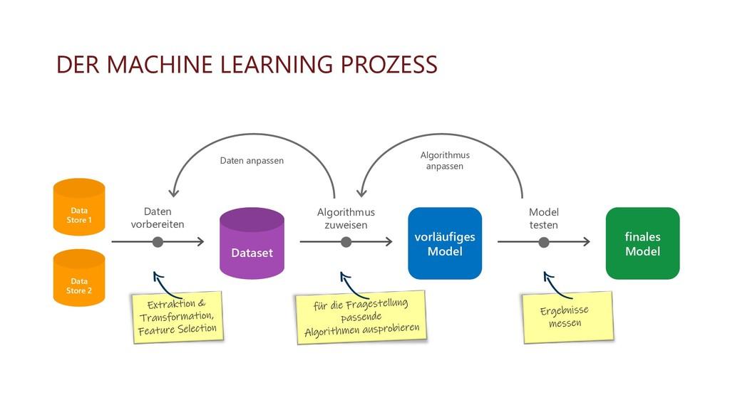 DER MACHINE LEARNING PROZESS Data Store 1 Data ...