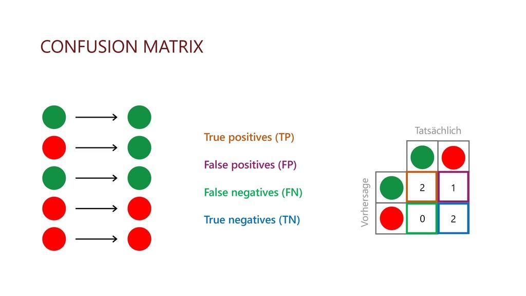 CONFUSION MATRIX True positives (TP) False posi...