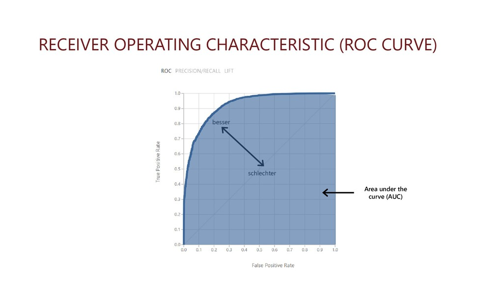 RECEIVER OPERATING CHARACTERISTIC (ROC CURVE) b...