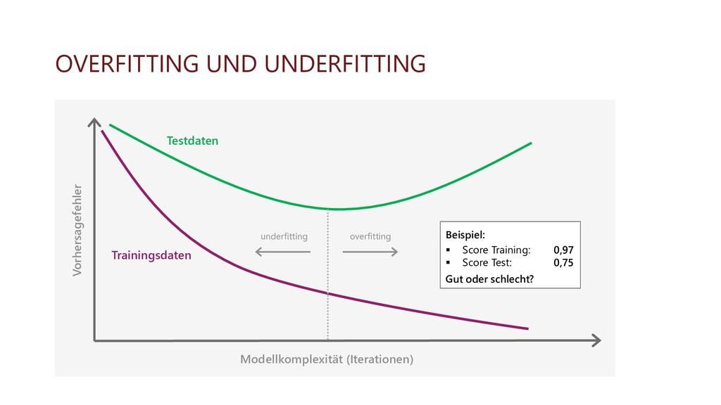 OVERFITTING UND UNDERFITTING underfitting overf...