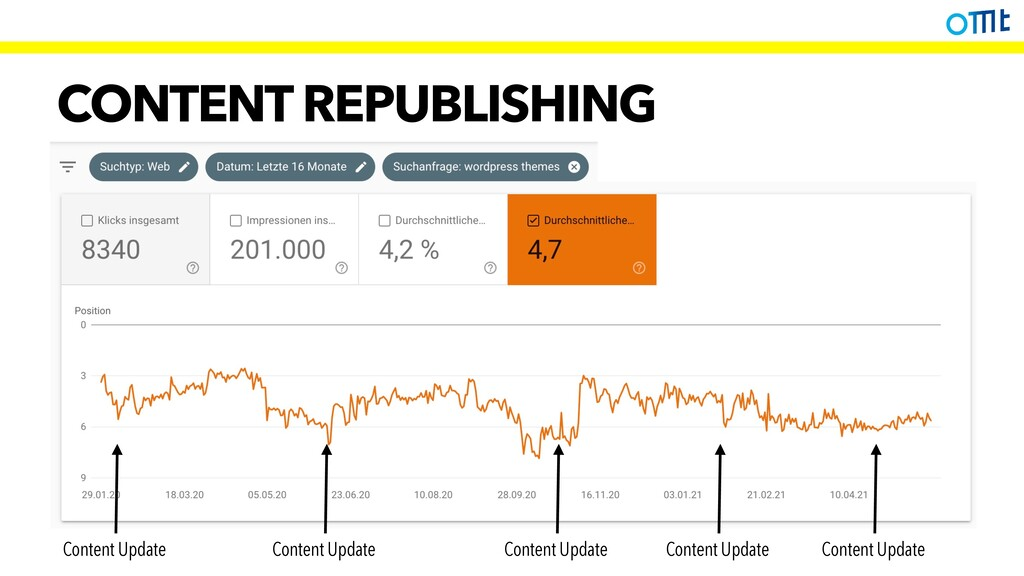 CONTENT REPUBLISHING Content Update Content Upd...