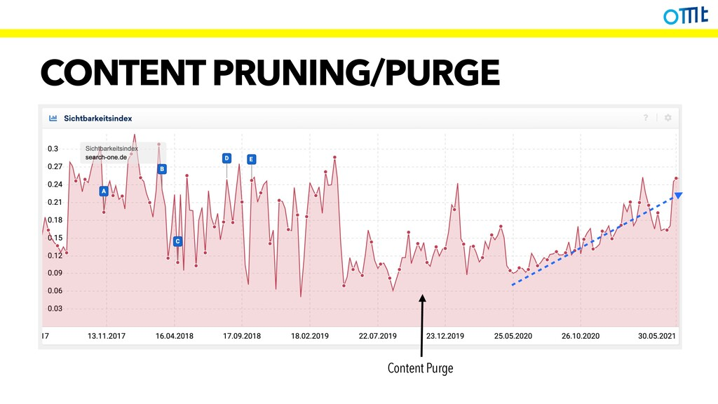 CONTENT PRUNING/PURGE Content Purge